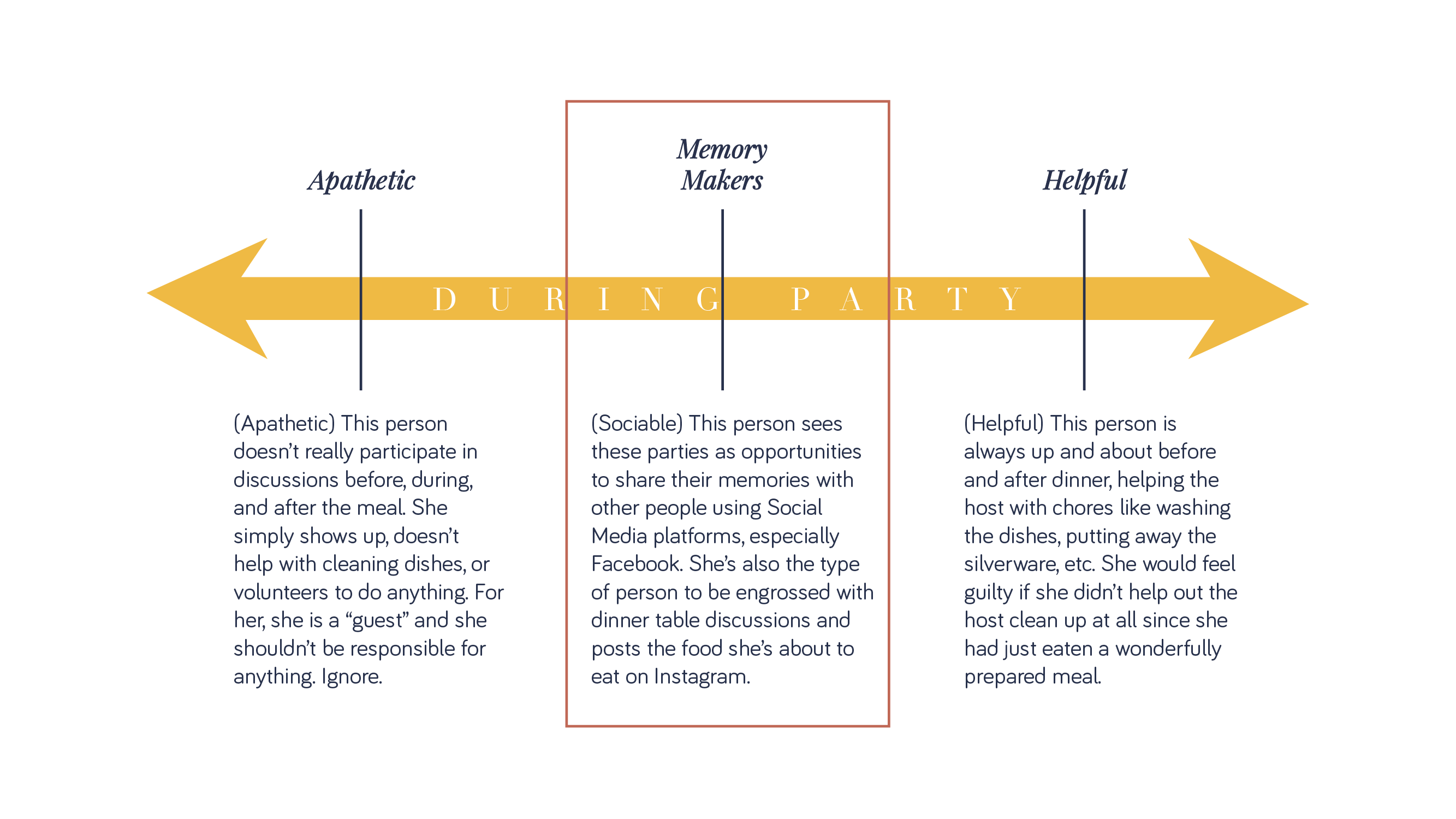 During Party - User Types